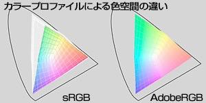 カラープロファイルによる色空間の違い